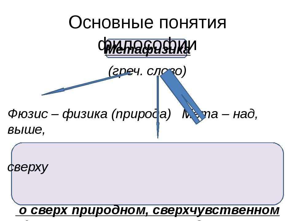 Основные понятия философии Метафизика (греч. слово) Фюзис – физика (природа)...