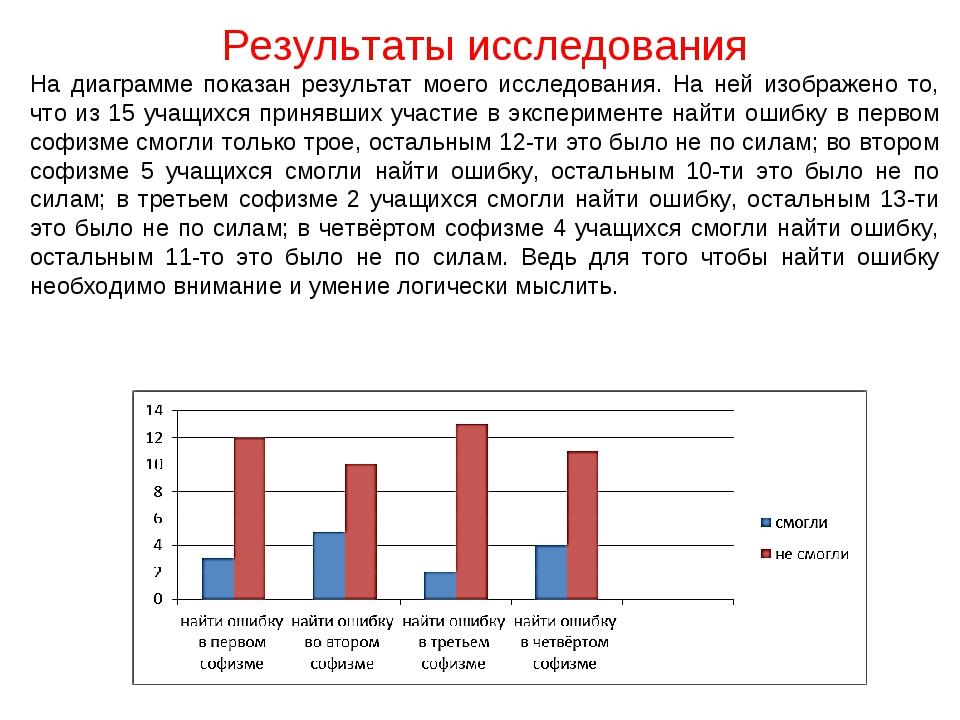Результаты исследования На диаграмме показан результат моего исследования. На...