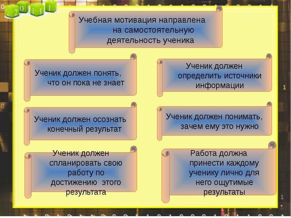 Учебная мотивация направлена на самостоятельную деятельность ученика Ученик...