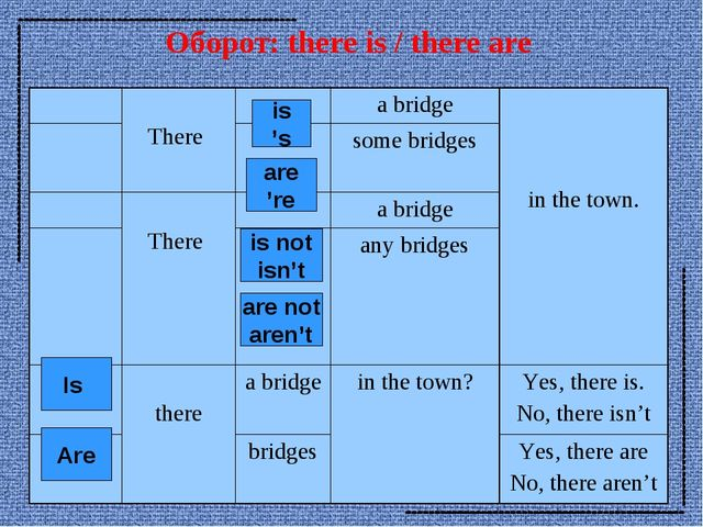 Оборот: there is / there are is 's are 're is not isn't are not aren't Is Are...
