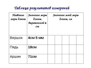 Таблица результатов измерений Название меры длиныЗначение меры длины, выраже