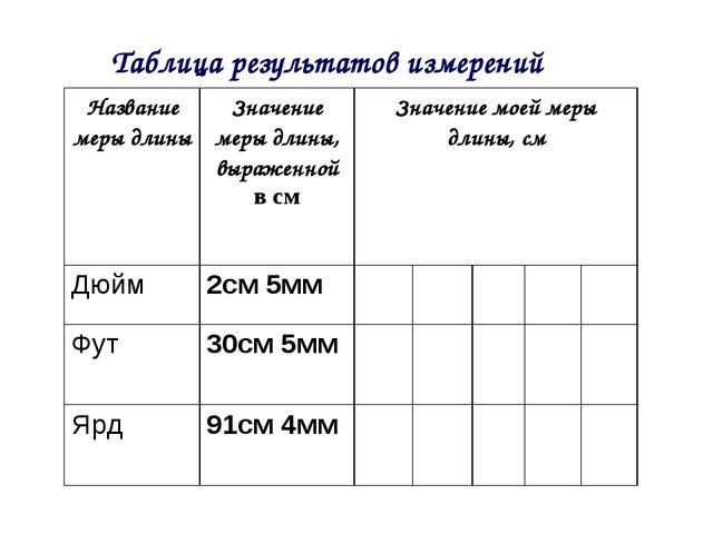 Таблица результатов измерений Название меры длиныЗначение меры длины, выраже...