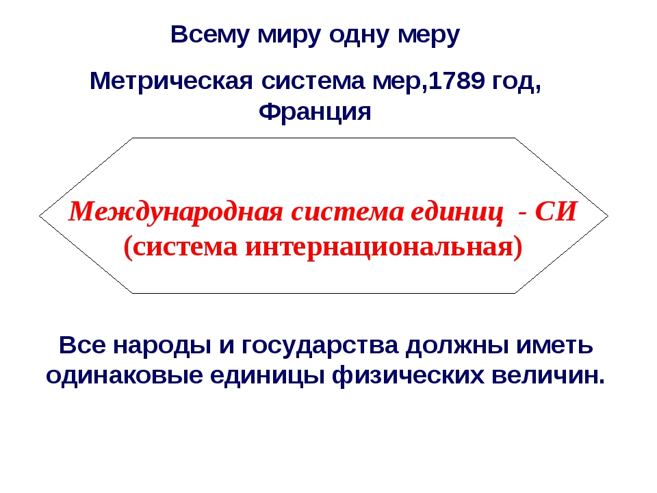 Международная система единиц - СИ (система интернациональная) Все народы и г...