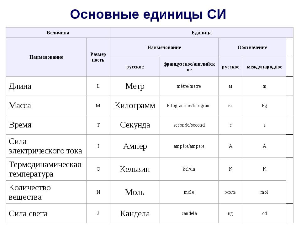 Основные единицы СИ ВеличинаЕдиница НаименованиеРазмерностьНаименованиеО...