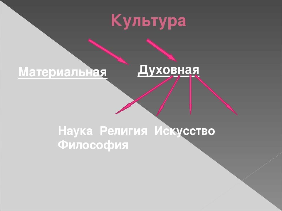 Культура Материальная Духовная Наука Религия Искусство Философия