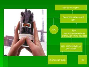 Прокатные цехи Электроплавильный цех Цех металлизированных окатышей (95% желе