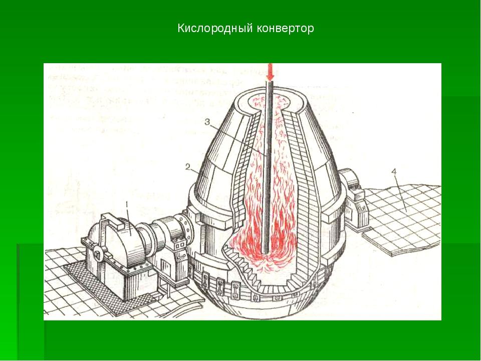 Кислородный конвертор