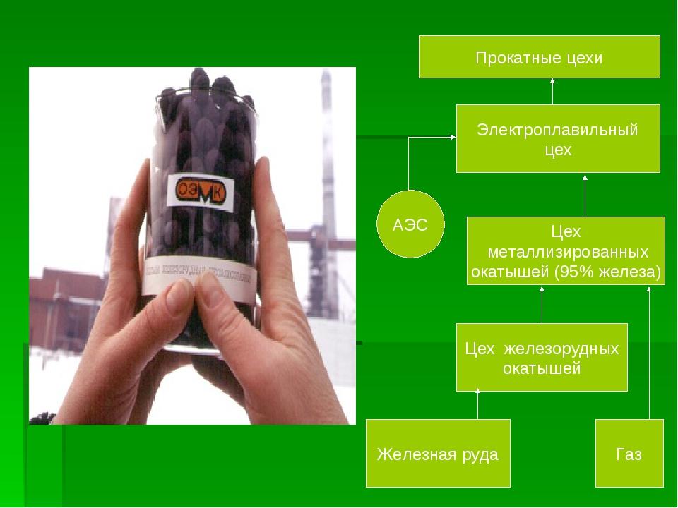 Прокатные цехи Электроплавильный цех Цех металлизированных окатышей (95% желе...
