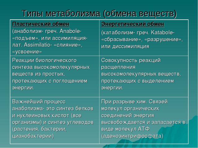Типы метаболизма (обмена веществ)