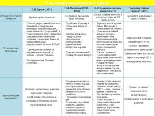 Альтернативы развития страны  Л.П.Берия (1953) Г.М.Маленков (1953-1955) Н.С.