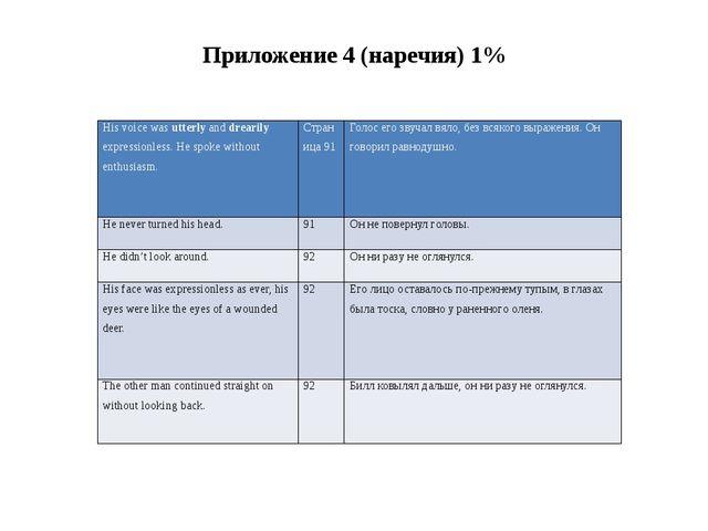 Приложение 4 (наречия) 1% His voice wasutterlyanddrearilyexpressionless. He s...