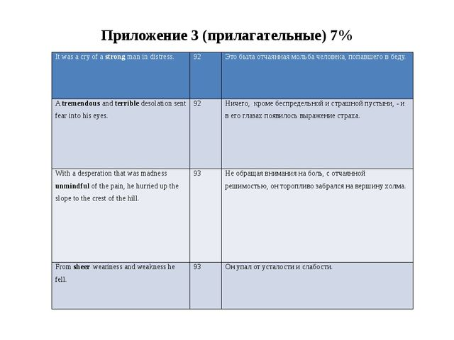 Приложение 3 (прилагательные) 7% It was a cry of astrongman in distress. 92 Э...