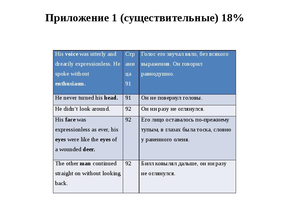 Приложение 1 (существительные) 18% Hisvoicewas utterly and drearily expressio...