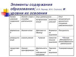 Элементы содержания образования( И.Я. Лернер, М.Н. Скаткин) и уровни их освое