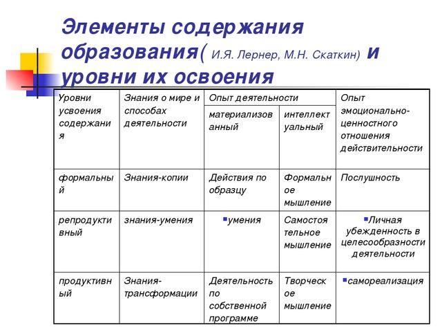 Элементы содержания образования( И.Я. Лернер, М.Н. Скаткин) и уровни их освое...