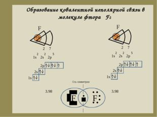 Образование ковалентной неполярной связи в молекуле фтора F2 F F Ось симметри