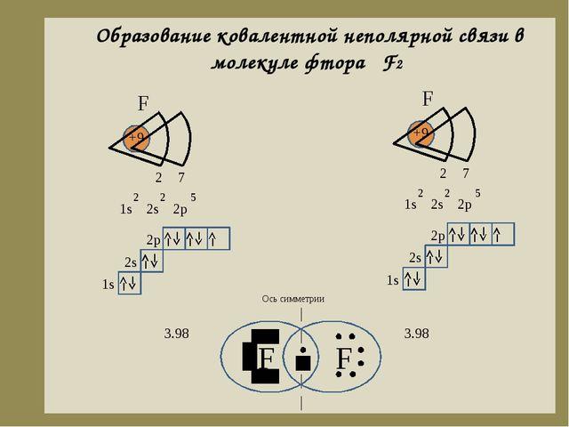 Образование ковалентной неполярной связи в молекуле фтора F2 F F Ось симметри...