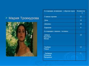 Мария Троекурова Ассоциации, возникшие с образом герояКоличество Главная гер