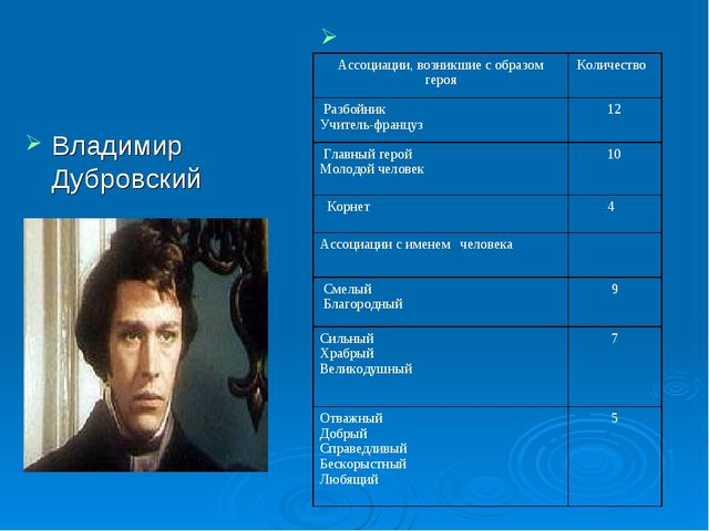 Владимир Дубровский Ассоциации, возникшие с образом герояКоличество Разбойн...