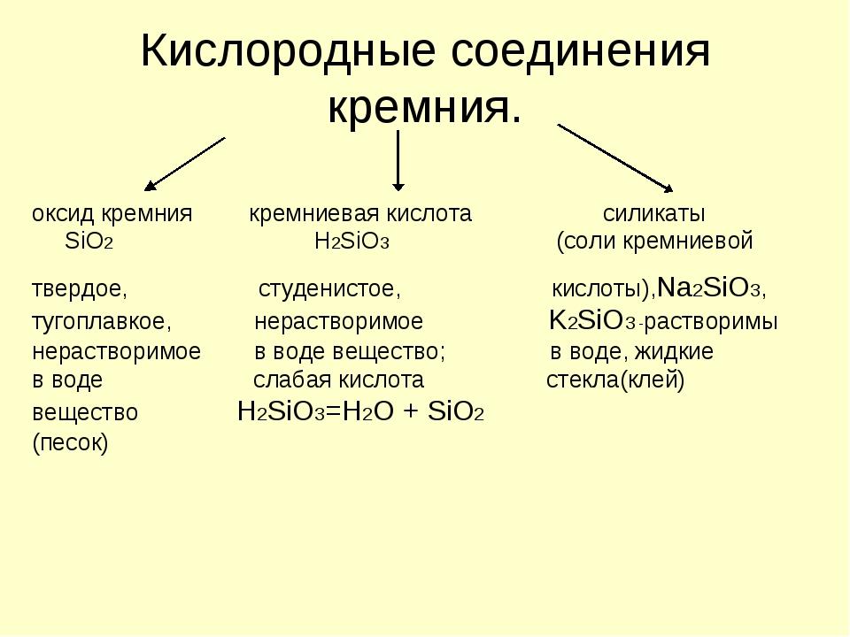 Кислородные соединения кремния. оксид кремния кремниевая кислота силикаты SiO...