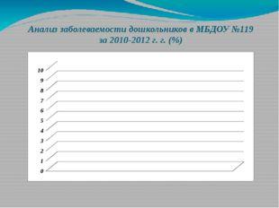 Анализ заболеваемости дошкольников в МБДОУ №119 за 2010-2012 г. г. (%)