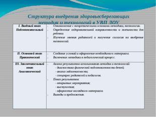 Структура внедрения здоровьесберегающих методик и технологий в УВП ДОУ I. Вво