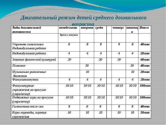 Двигательный режим детей среднего дошкольного возраста (4-5 лет)на холодный п...