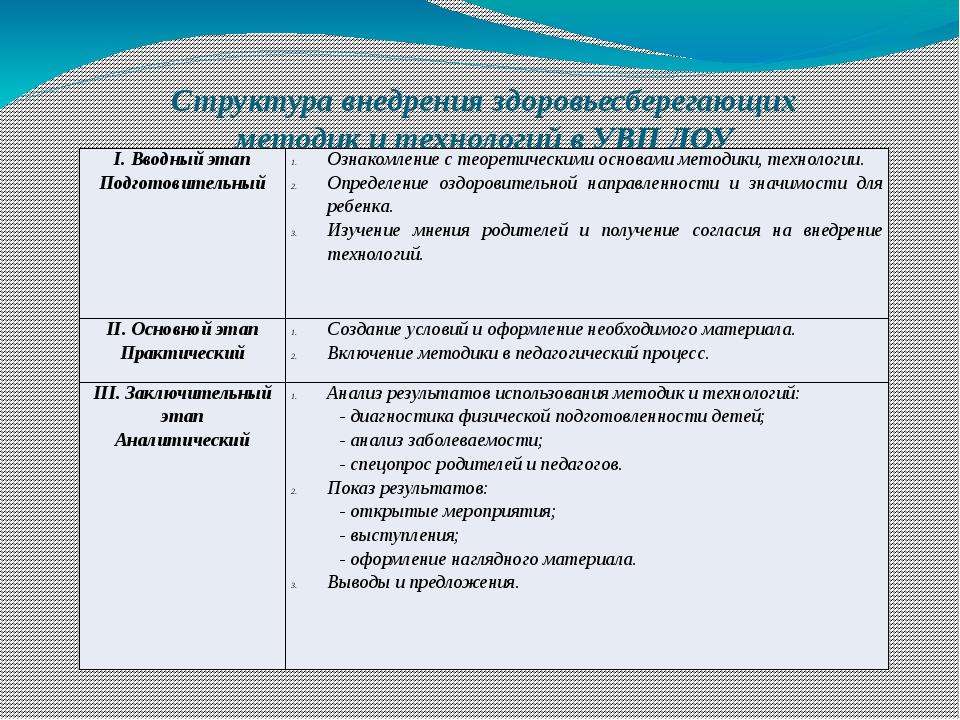 Структура внедрения здоровьесберегающих методик и технологий в УВП ДОУ I. Вво...