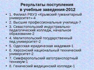 Результаты поступления в учебные заведения-2012 1. Филиал РВУЗ «Крымский гума