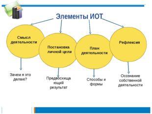 Элементы ИОТ Смысл деятельности Постановка личной цели План деятельности Рефл