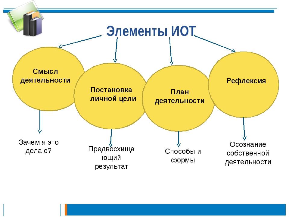 Элементы ИОТ Смысл деятельности Постановка личной цели План деятельности Рефл...
