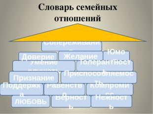 Словарь семейных отношений ЛЮБОВЬ Верность Сопереживание Умение слушать Компр