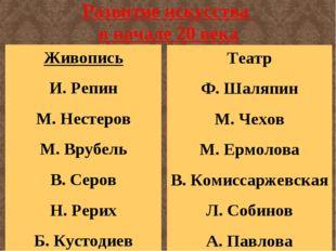 Развитие искусства в начале 20 века Живопись И. Репин М. Нестеров М. Врубель