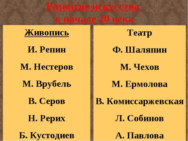 Развитие искусства в начале 20 века Живопись И. Репин М. Нестеров М. Врубель...