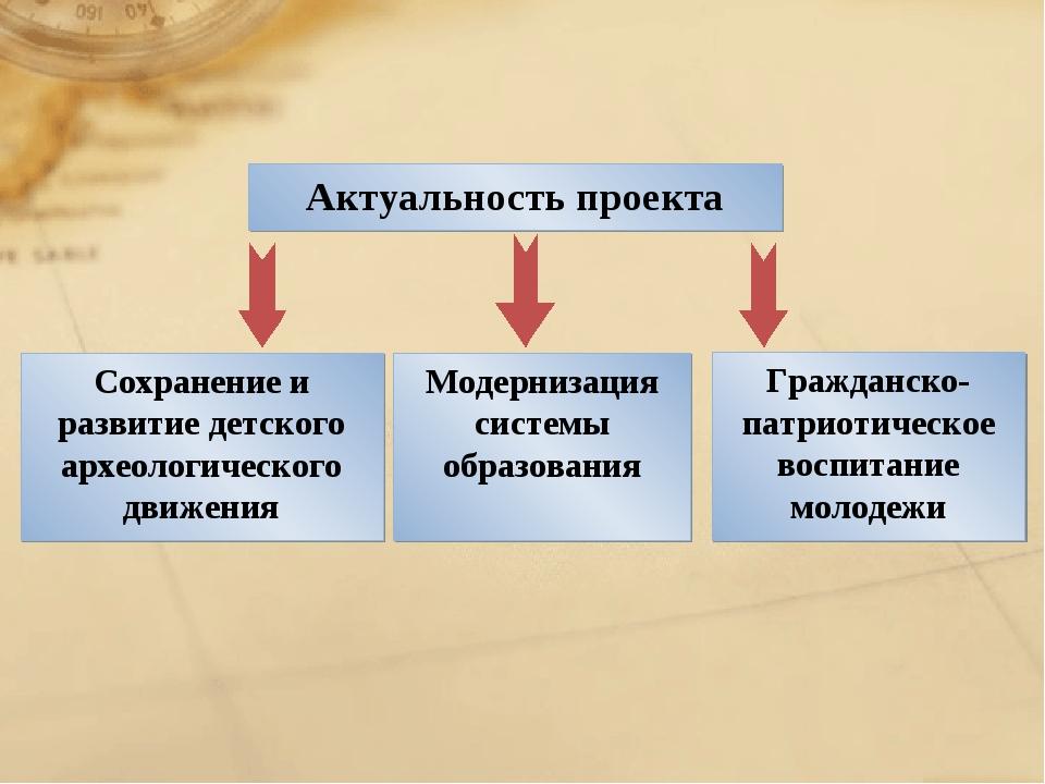 Актуальность проекта Гражданско-патриотическое воспитание молодежи Сохранение...