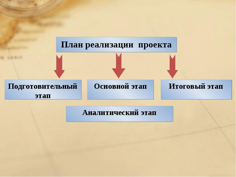 План реализации проекта Итоговый этап Основной этап Подготовительный этап Ана...