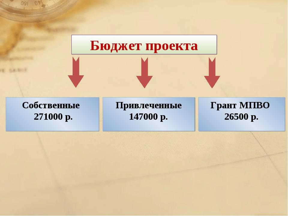 Бюджет проекта Собственные 271000 р. Привлеченные 147000 р. Грант МПВО 26500 р.