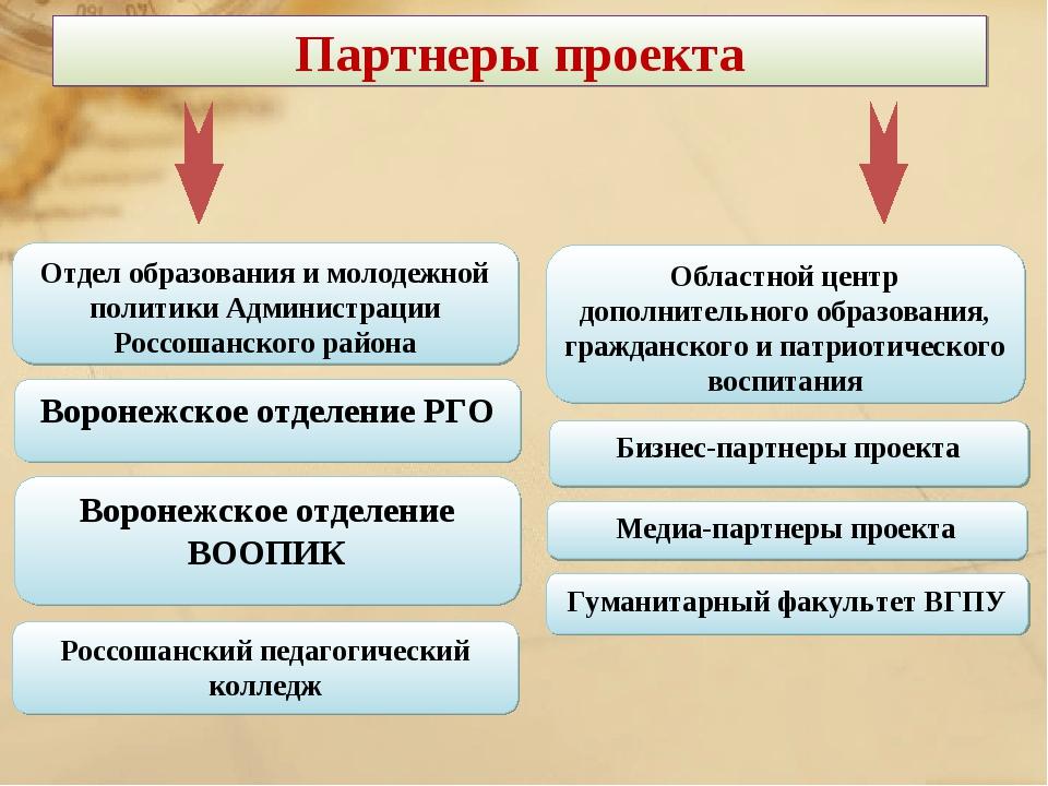 Воронежское отделение ВООПИК Областной центр дополнительного образования, гра...