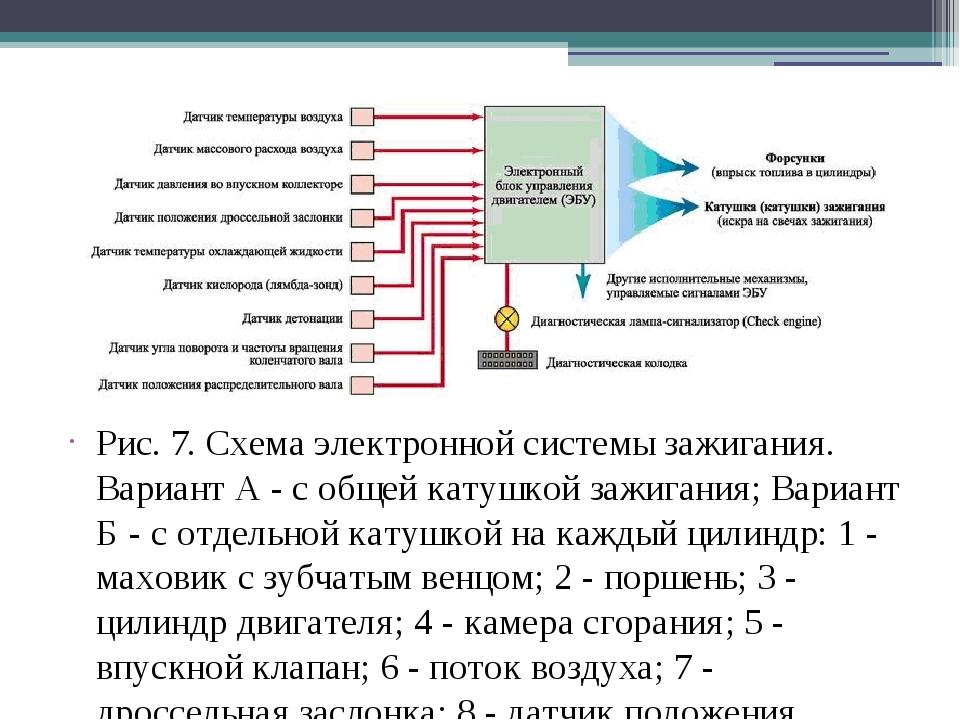 Рис. 7. Схема электронной системы зажигания. Вариант А - с общей катушкой заж...