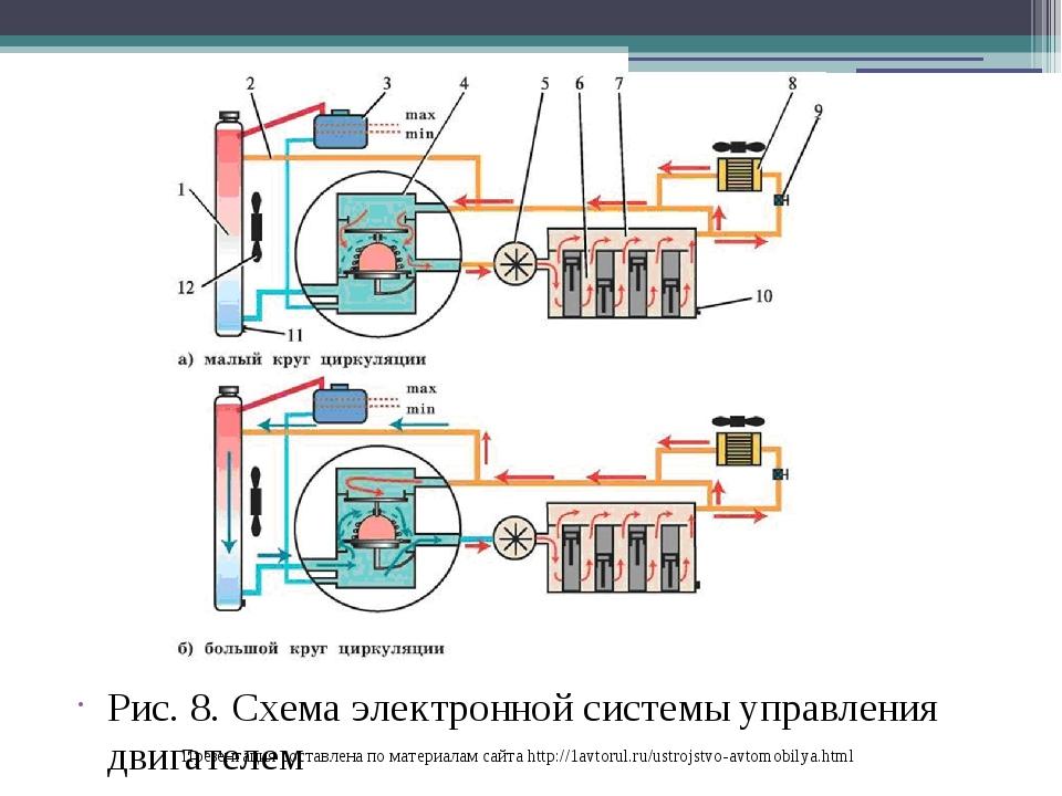 Рис. 8. Схема электронной системы управления двигателем Презентация составлен...