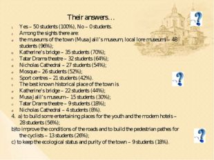 Their answers… Yes – 50 students (100%), No – 0 students. Among the sights th