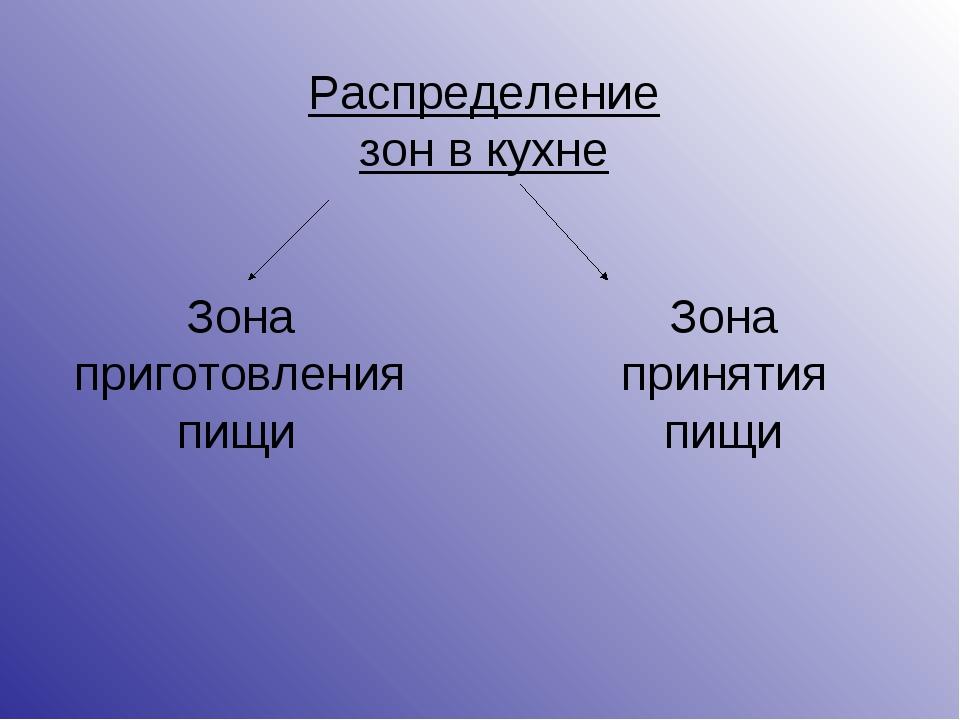 Распределение зон в кухне Зона приготовления пищи Зона принятия пищи