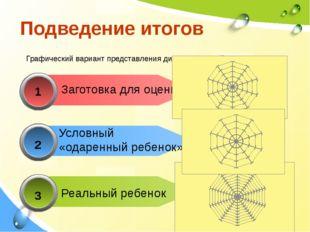 1 Заготовка для оценки 2 3 Подведение итогов Графический вариант представлен
