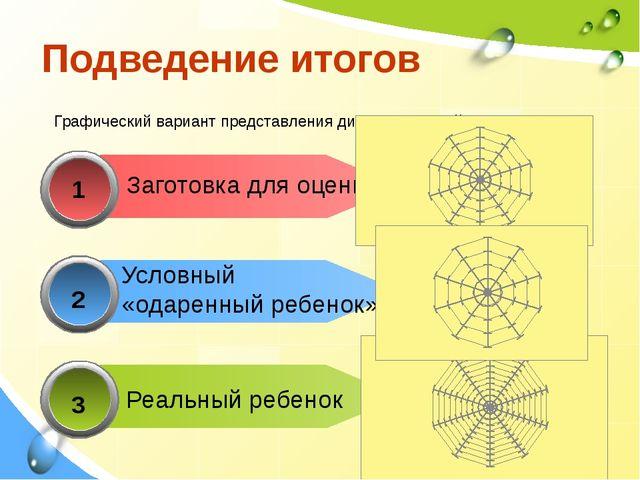 1 Заготовка для оценки 2 3 Подведение итогов Графический вариант представлен...