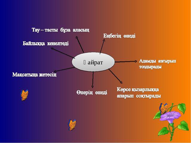 Қайрат
