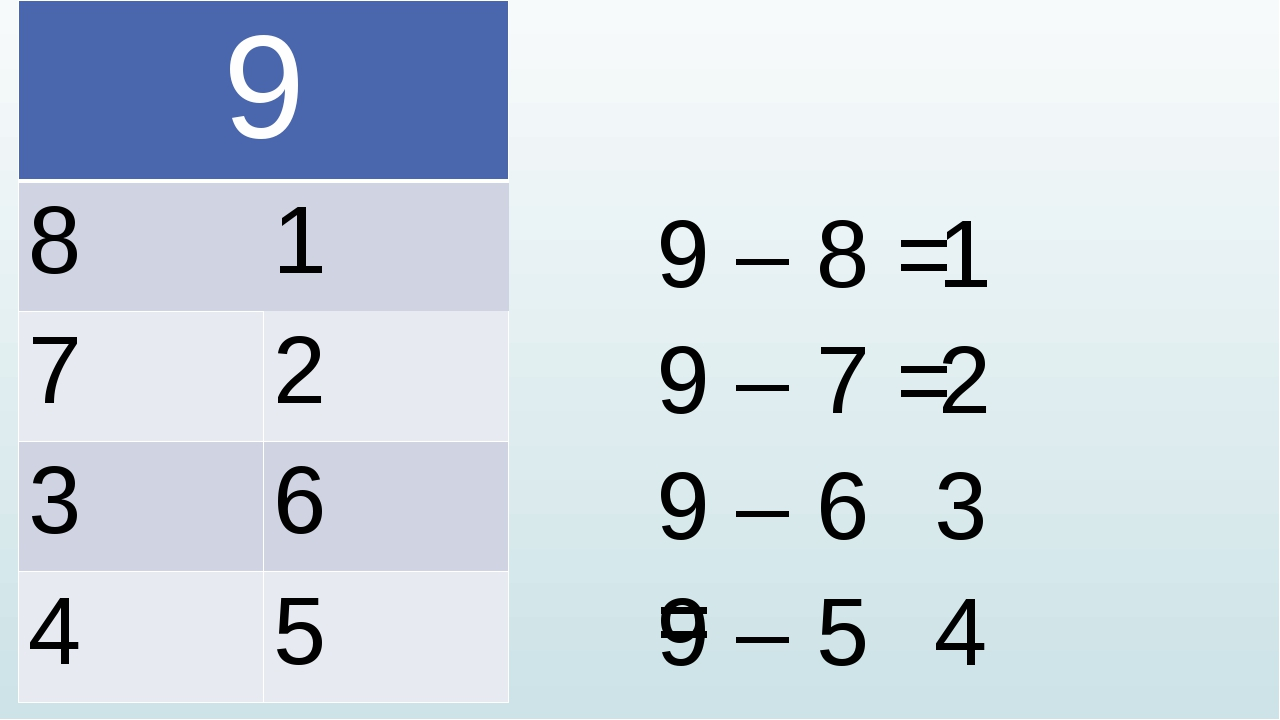 9 – 8 = 9 – 7 = 9 – 6 = 9 – 5 = 1 2 3 4 9 8 1 7 2 3 6 4 5