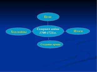 Северная война 1700-1721гг. Цели Ход войны Итоги Создание армии