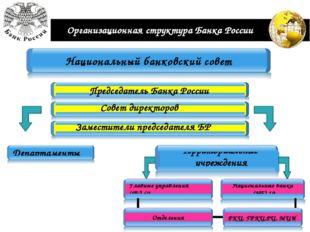 Организационная структура Банка России Председатель Банка России Совет директ
