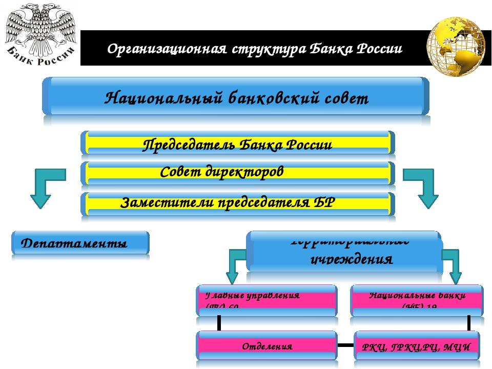 Организационная структура Банка России Председатель Банка России Совет директ...