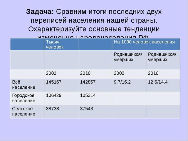 Задача: Сравним итоги последних двух переписей населения нашей страны. Охарак...
